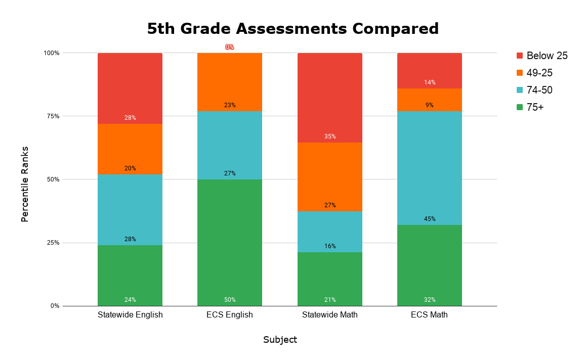 5th Grade Assessments Compared