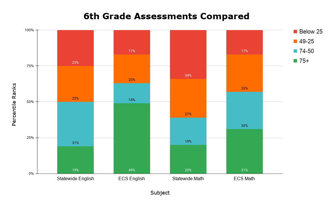 6th Grade Assessments Compared