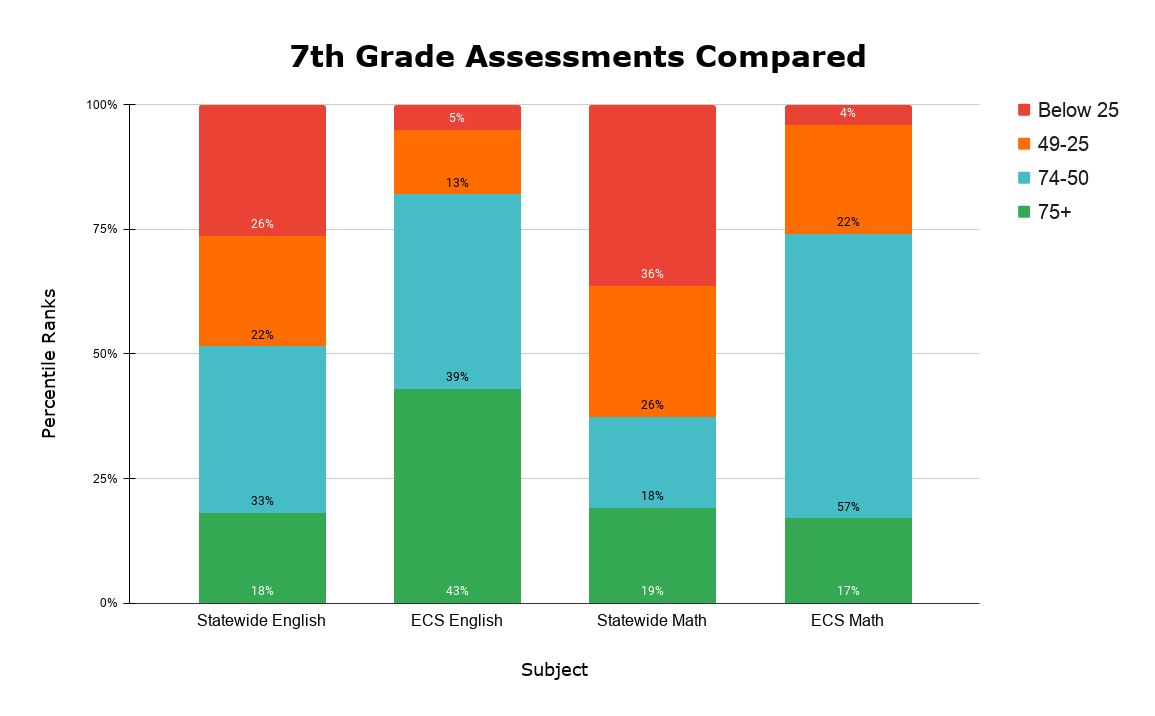 7th Grade Assessments Compared (1)